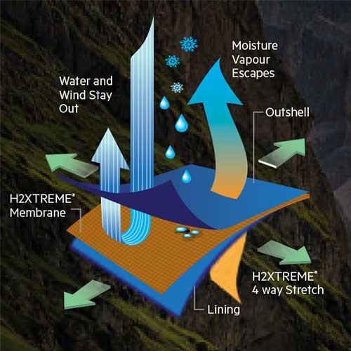 TECHNICAL CLIMATOLOGY
